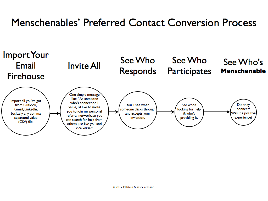 Menschenables' Preferred Contact Conversion Process